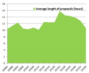 Figure 2 - Average length of proposals submitted to Canada (in the case of joint proposals, only the amount of time requested to the Canadian TAC is counted).