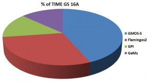 Percentages of time requested by each instrument on Gemini-South.