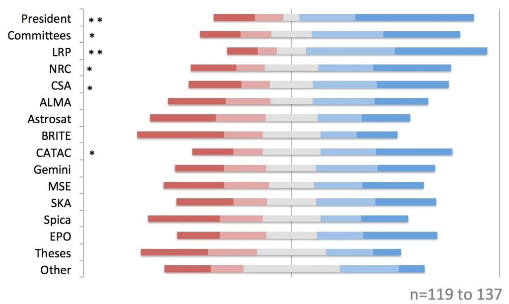 Bar chart - Current article types
