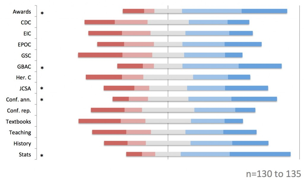 "Responses to the question: ""How likely would you be to read these types of articles?"" Deep red = very unlikely. Deep blue = very likely.  Stars indicate those for which more than half the respondents chose ""likely"" or ""very likely""."