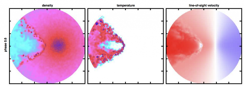 Fig. 1: Density (left), temperature (center), and line-of-sight velocity (right) of the hydrodynamic simulation of the colliding winds in γ2 Vel. The plane shown is rotated and inclined from the orbital plane such that the observer is directly to the right of the frame. At this phase, the WR star is on the right. The orbital motion is counterclockwise. From Richardson et al. (2017).