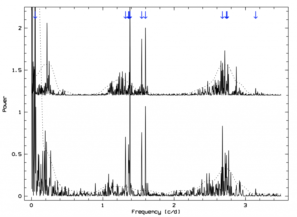 Fig. 2: BRITE frequency spectrum (in arbitrary units) of 28 Cyg. Top: 2015 (BRITE-Toronto and UniBRITE), bottom: 2016 (BRITE-Toronto). Arrows mark the identified frequencies. The dashed lines represent the local sum of mean power and 3 × σ (calculated after removal of the significant frequencies). Between 3.5 c/d and the nominal Nyquist frequency near 7.2 c/d, there is virtually no power. Frequency groupings occur at the approximate ranges 0.1-0.5 c/d, 1.0-1.7 c/d, and 2.2-3.0 c/d.