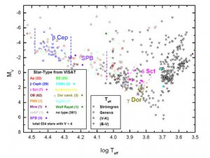 Figure 2 - Hertzsprung-Russell diagram of the stars of brightest  apparent magnitude, V<4.5. These ∼ 600 stars are the primary BRITE targets.