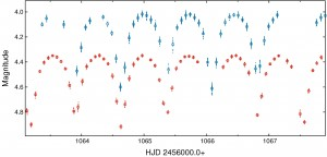 Figure 4 - Light curves of the eclipsing binary V Pup, observed as part of the BRITE Vela/Puppis field. Shown here is a 5-day interval of the BRITE-Austria (blue) and BRITE-Toronto (red) observations.