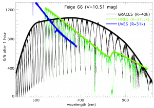 Figure 1 - This shows the measured S/N obtained after a 1 hour observation of the star Feige 66 with GRACES (2 fiber mode, in black), compared to HIRES/Keck (in green) and UVES/VLT (in blue). In the red starting at about 600nm GRACES clearly outperforms them.
