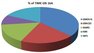 Percentages of time requested by each instrument on Gemini-North.