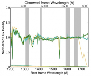"Figure 4 - Three GMOS spectra obtained at different times of the z =2.47 quasar J0230 show the variability of the absorption features, especially the CIV near rest-frame wavelength 1550Å. (Figure 4 of  ""Multi-epoch observations of extremely high-velocity emergent broad absorption"", Rogerson, Hall, Hidalgo et al, MNRAS, 457, 405)."