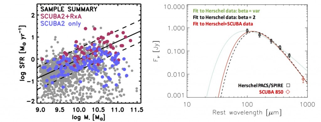 Figure 1 - Left: Distribution  of the targeted and parent samples in the SFR-M* plane. The final sample includes 190 galaxies for SCUBA-2 observations (magenta and blue symbols), a subset of which will also be targeted by RxA for CO(2-1) (magenta symbols). Right: Preliminary result on one target (J13081.65-264555.3) shows the SED fitting combining Herschel and SCUBA-2 data. It suggests the combined data is more consistent with a modified-blackbody model with dust emissivity index beta=2 (red line), and gives more accurate dust mass measurement. (Credits to Ilse De Looze).