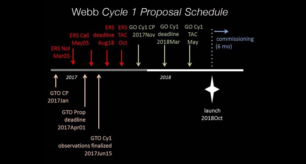 JWST Cycle 1 Proposal Schedule