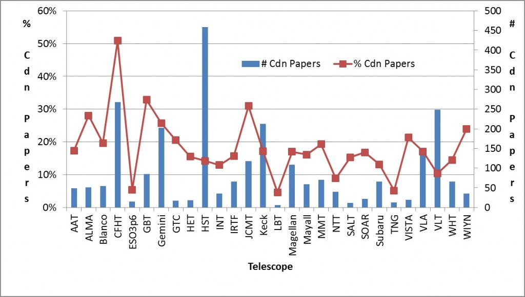 Figure 1 The number of Canadian papers based on data from various telescopes for the period 2011-2015 as well as the percentage of each telescope's papers that are Canadian. While Canada provides direct support for ALMA, CFHT and Gemini, Canadians utilize data from many more telescopes via international collaborations.