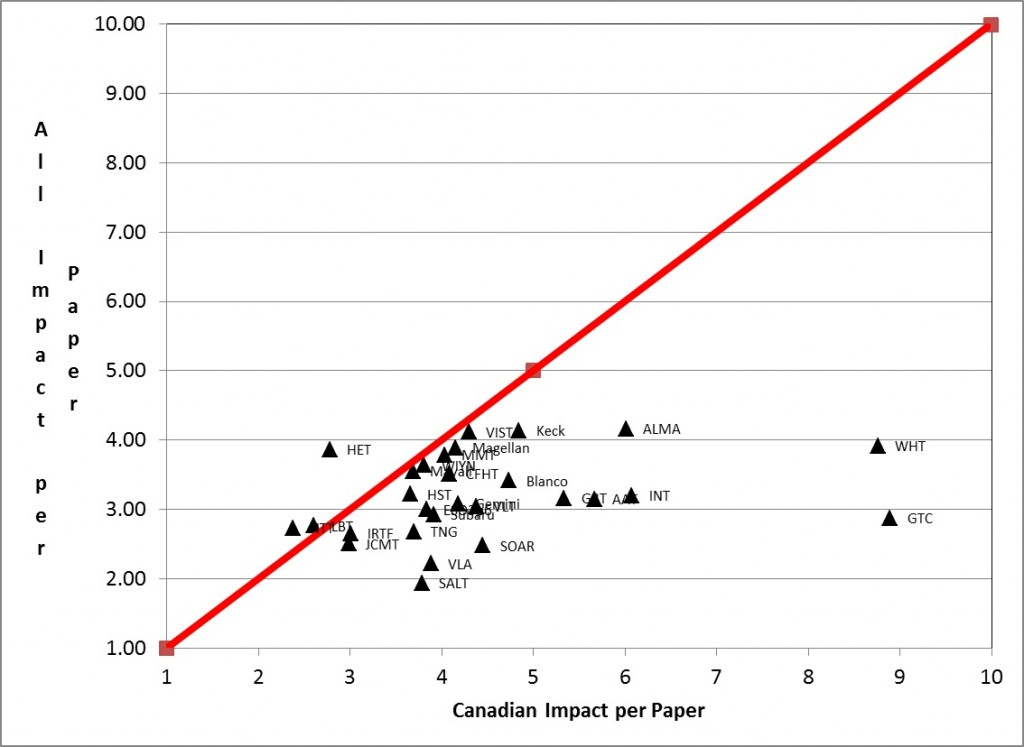 Figure 2 The average impact per paper for Canadian papers on each telescope compared to the impact per paper for all papers.