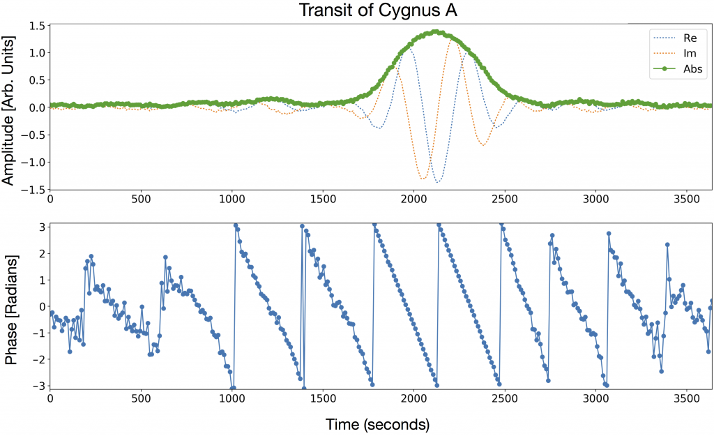 CHIME first light.  Cross-correlation of the signal measured by two CHIME antennas on different cylinders during the transit of Cygnus A.  Top panel shows the magnitude, real, and imaginary component of the cross-correlation.  Bottom panel shows the phase.  Radio waves from Cyg A reach the two antennas at slightly different times.  As the source moves across the sky, the delay between antennas changes.  This results in the fringe pattern observed in the real and imaginary component, with the envelope tracing out the antenna beam pattern.  Note that this is just one pair of antennas (or baseline) at a single frequency; in total CHIME measures the cross-correlation for over 2 million baselines at 1024 frequencies.