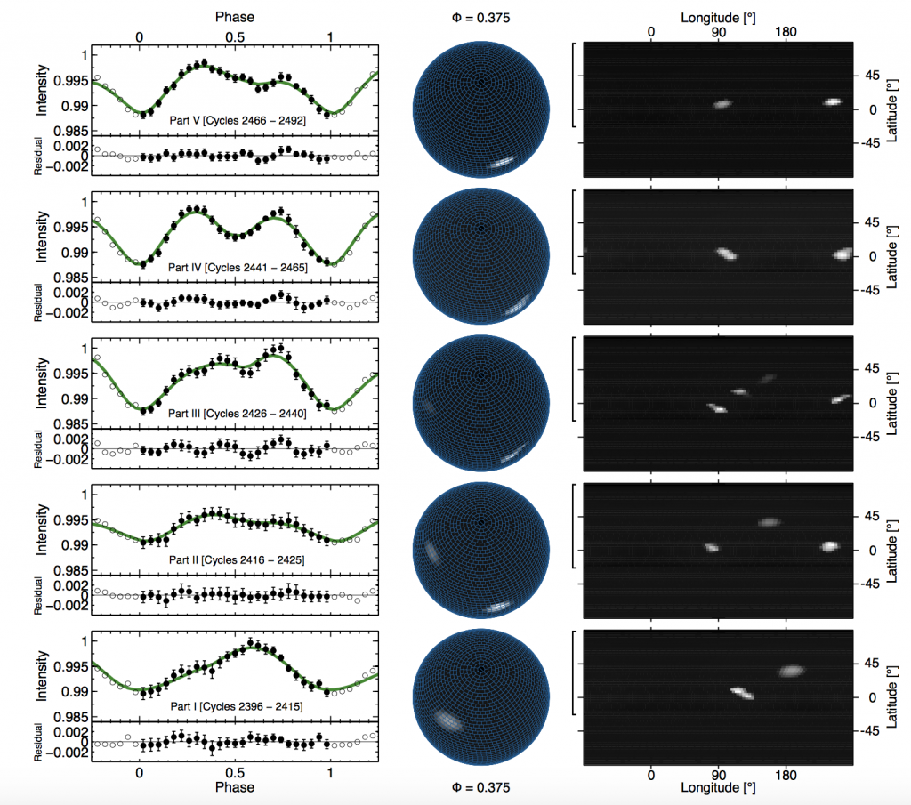 Fig. 3: Light curve inversion mapping of the photosphere of zeta Pup as observed by BRITE in 2014-2015. Time increases upwards. The left panel illustrates the observed light curve (filled circles) during different parts of the BRITE observing run, along with the reconstructed light curve (green line), with the residuals plotted below the light curves. Then follows a view of the star at rotational phase 0.375 (Middle panel) and the pseudo-Mercator projection of the stellar surface (right panel). The vertical open brackets on the left of the pseudo-Mercator projections indicate the range of latitudes visible by the observer. The sub-Earth point is at longitude 0 deg at rotational phase zero. From Ramiaramanantsoa et al. (2017).