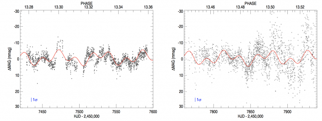 Light curves of η Car observed by BRITE in 2016 (left) and 2017 (right). The data points are solid circles (•; BTr), plus signs (+; UBr), and open diamonds (♦; BHr) with the two-frequency fit shown in red. Each panel shows 180 d of time on the abscissa, with nearly 180 d between the two panels. A typical 2 mmag error bar (2σ) are shown in the lower left part of the panels. From Richardson et al. (2018).
